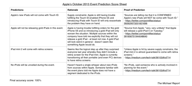 A score sheet to that kept track of my predictions for Apple's October 2013 event.