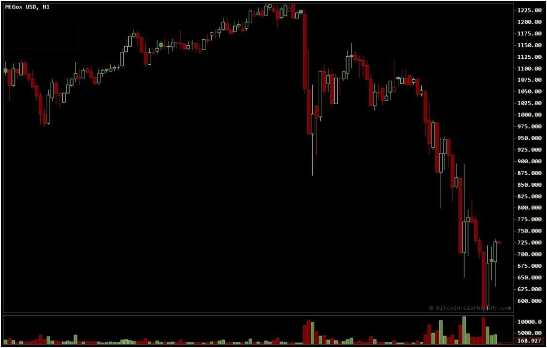 Bitcoin value meltdown chart