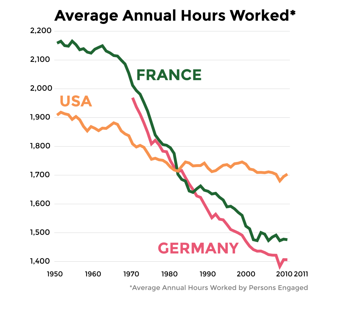 americans-work-longer-hours-than-the-french-and-th-1429010071.92-1668677