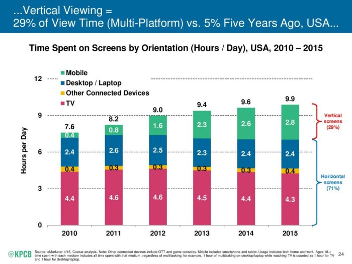 Vertical viewing mary meeker