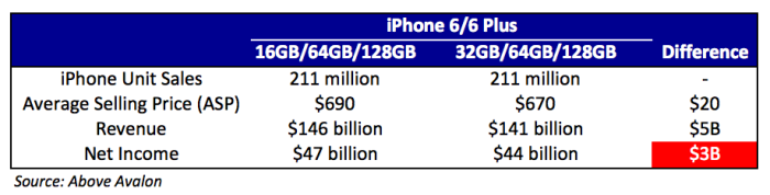 apple profits from 32gb iphone