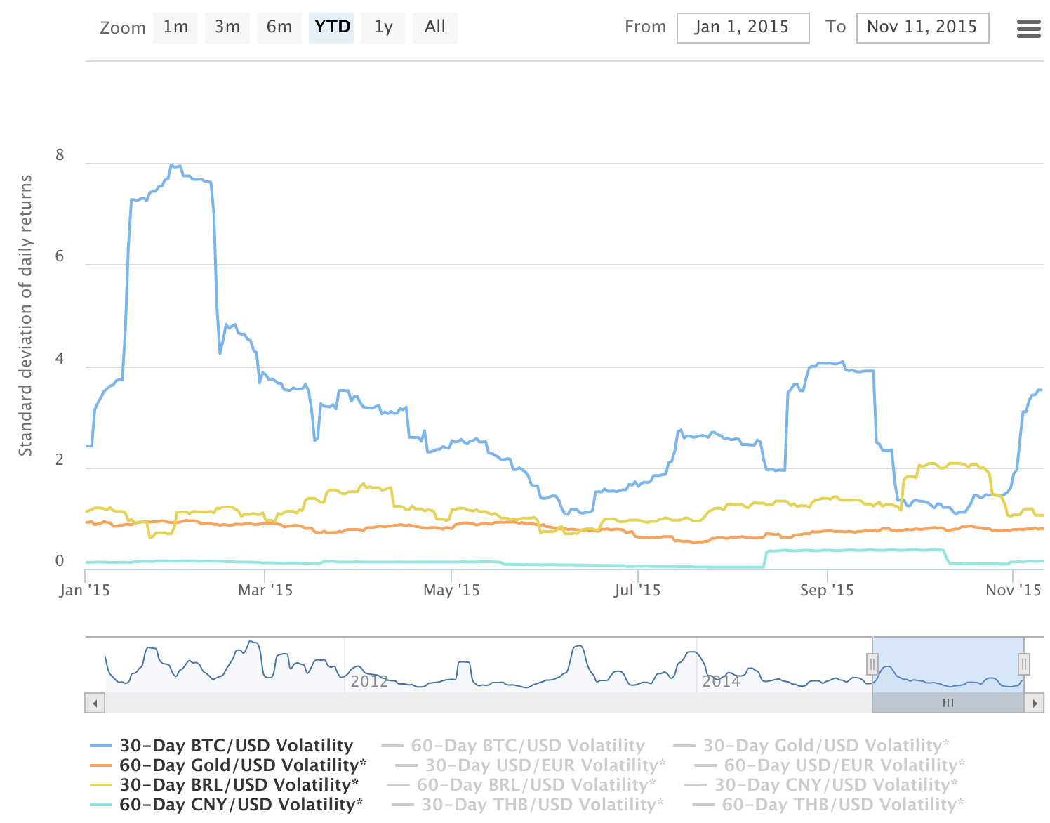 Bitcoin's volatility compared to the volatility of gold, the Brazilian Real, and Chinese Yuan.