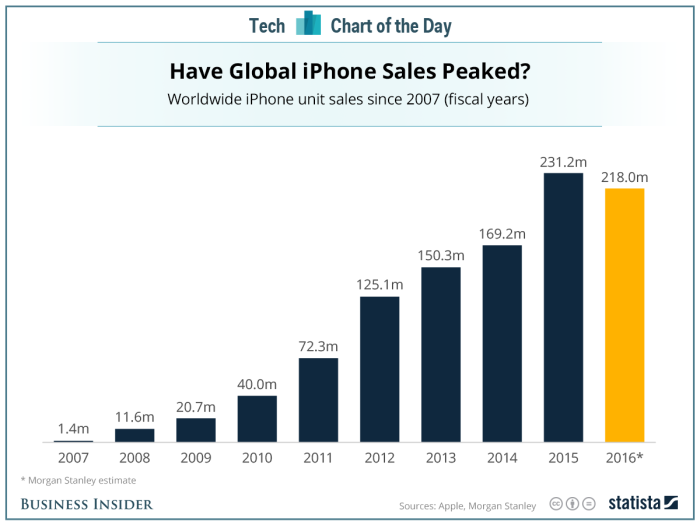 20151214_iphone_sales.png